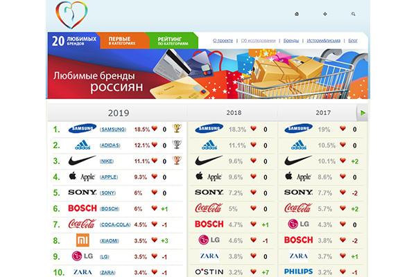 Samsung Electronics вновь лидер в списке 20-ти самых любимых россиянами брендов