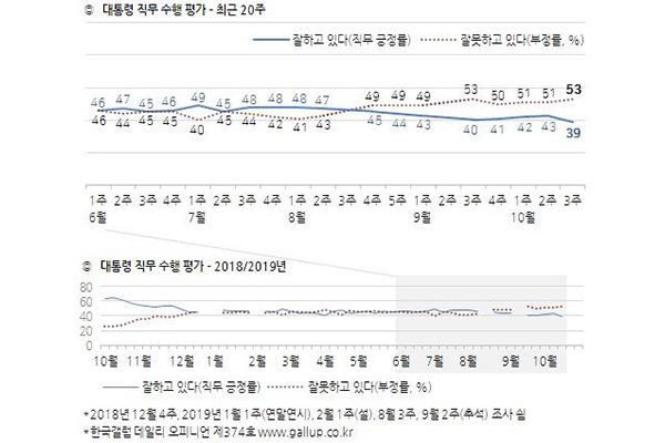 Tỷ lệ ủng hộ của cử tri với Tổng thống lần đầu tiên xuống dưới 40%