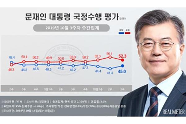 文大統領の支持率 40%台半ばを回復