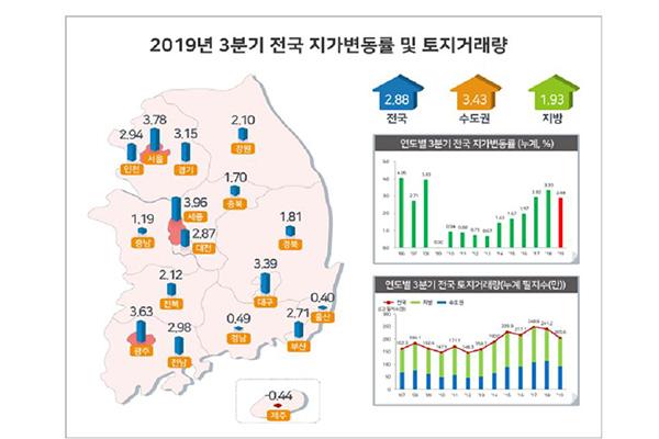 С начала года стоимость земли в РК выросла на 2,88%
