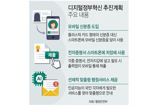 Carnet de identidad en teléfonos inteligentes