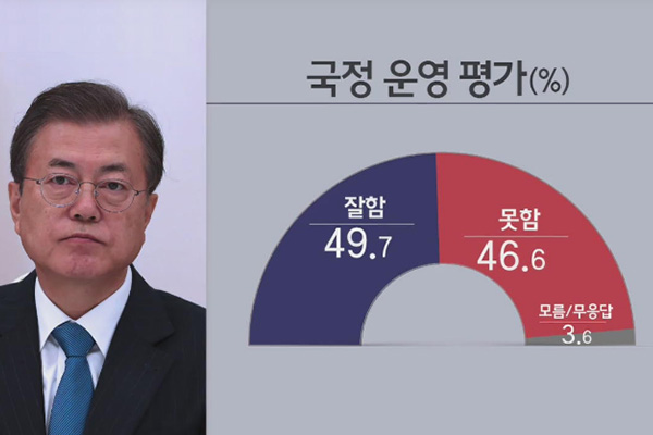 La moitié de la population favorable à Moon Jae-in et son gouvernement