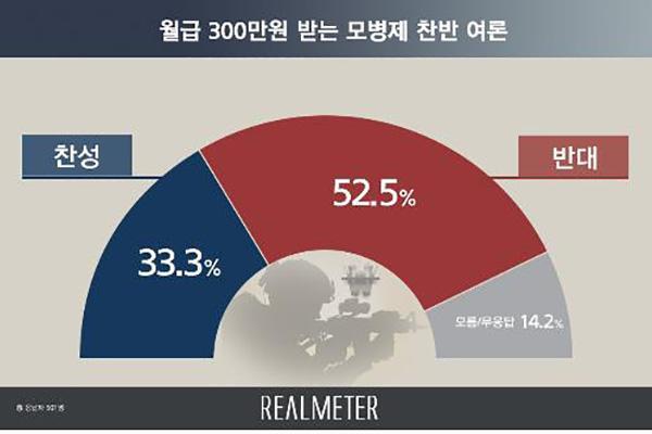 五成以上韩国民众反对实施募兵制