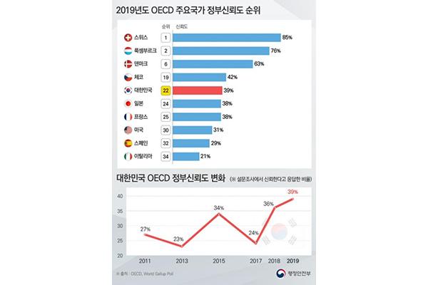كوريا الجنوبية الثانية والعشرون في العالم من حيث الثقة بالحكومة