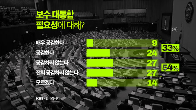 KBS Poll: 54% Disapprove Grand Conservative Integration