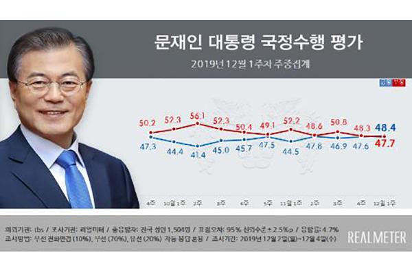 Realmeter: Рейтинг президента РК Мун Чжэ Ина вырос на 0,8%