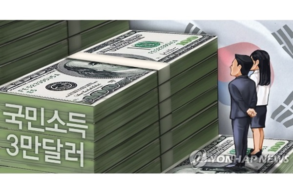 S. Korea's Per Capita Income Likely to Fall to $32,000 in 2019