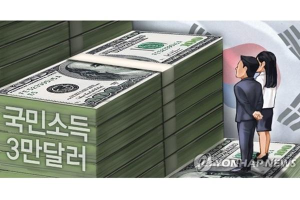 今年韩国人均收入将减至3.2万美元 4年来首次减少