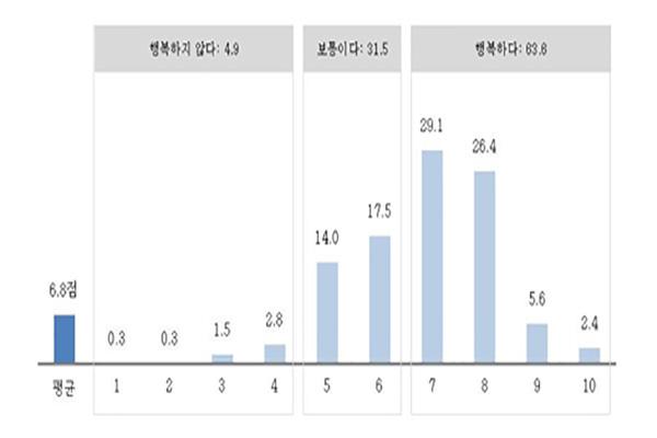 Южнокорейцы в целом довольны своей страной