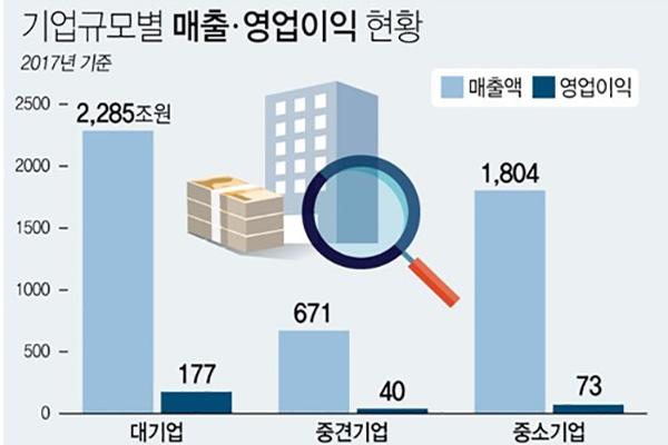 El 0,3% de las empresas coreanas acapara un 64% del beneficio total