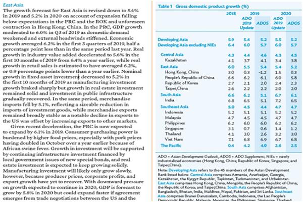亚行再度下调韩国今年经济增速预期至2.0%