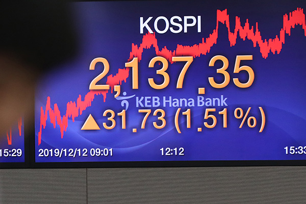 KOSPI Closes Thursday Up 1.51%