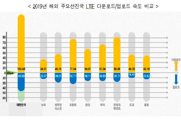 韩国LTE平均速度达150.68Mbps 为北美3倍