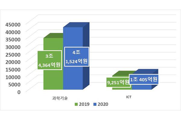 Investition von über fünf Billionen Won in ICT-Bereich angekündigt