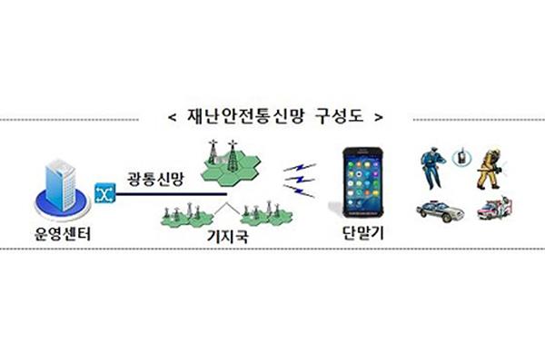 Triển khai mạng viễn thông kết nối các cơ quan ứng phó thảm họa, sự cố toàn Hàn Quốc