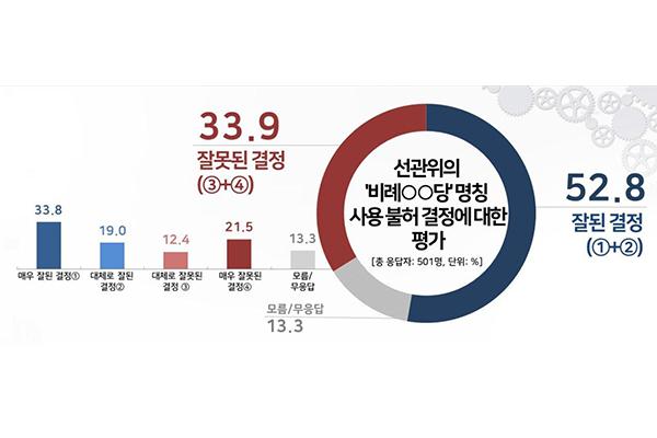 선관위 '비례○○당' 명칭 불허…찬성 52.8%, 반대 33.9%[리얼미터]