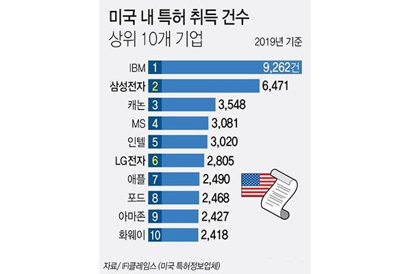 Samsung Electronics Posisi Kedua Jumlah Hak Paten di AS pada Tahun Lalu