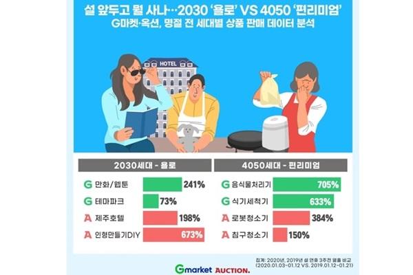 旧正月前のネット通販での買い物 20・30代は旅行、40・50代は家電