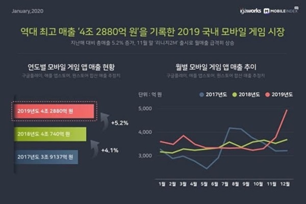 """""""작년 국내 모바일 게임 매출 4.2조 돌파…5.2% 성장"""""""