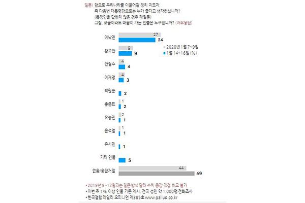 차기지도자 선호도…이낙연 24%·황교안 9%·안철수 4% [한국갤럽]