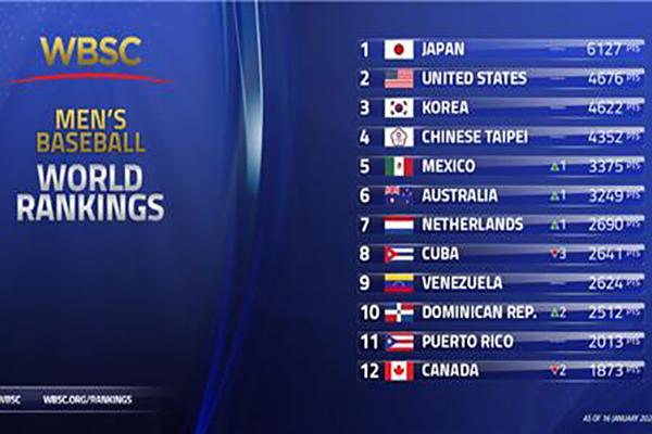野球世界ランク 韓国は3位