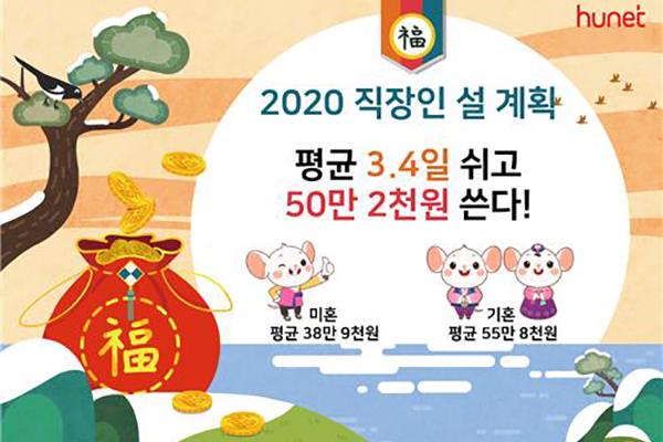 Работающие корейцы потратят на Новый год по лунному календарю около 430 долларов