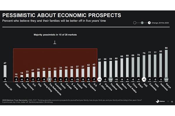 Umfrage: Nur 36 Prozent der Koreaner erwarten besseres Leben in fünf Jahren