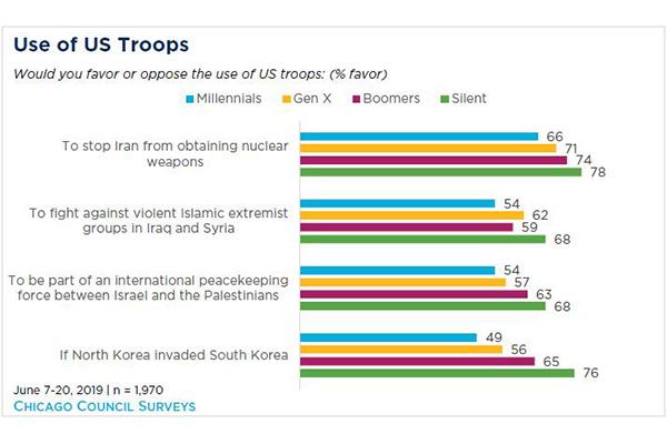 Gần một nửa thanh niên Mỹ tán thành huy động quân sự khi Bắc Triều Tiên xâm chiếm Hàn Quốc