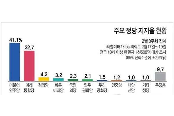 Tỷ lệ cử tri ủng hộ đảng cầm quyền Dân chủ đồng hành hồi phục về mức 40%
