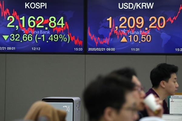 2月21日主要外汇牌价和韩国综合股价指数