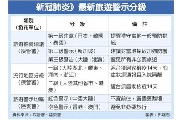 台湾 韓国を「第1級旅行警報地域」に指定