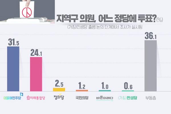 KBS-Umfrage: 31,5 Prozent wollen bei Parlamentswahl Kandidaten von Regierungspartei wählen