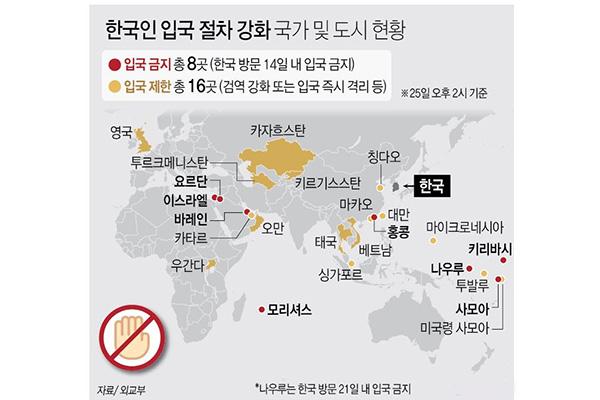 27 Länder oder Gebiete beschränken oder verbieten Einreise aus Südkorea