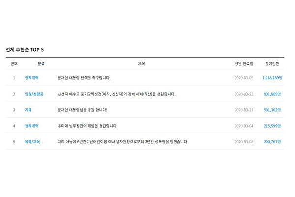 Competition Heats Up Between Petitions Calling for Moon's Impeachment and Expressing Support