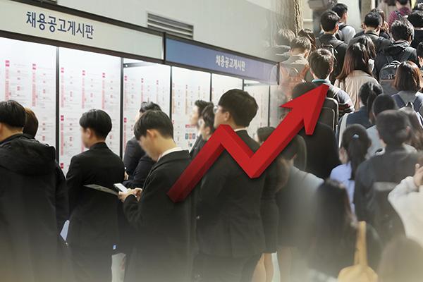 2月韩国就业人口增幅连续3个月突破40万人