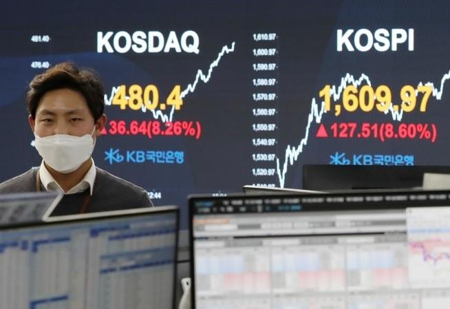 Базовый биржевой индекс KOSPI повысился на 8,6%, превысив 1.600 пунктов