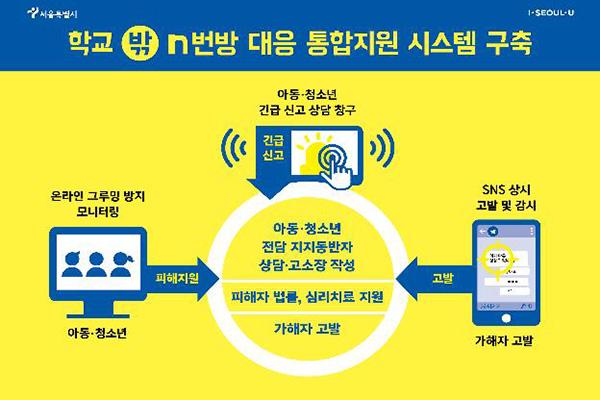 서울시, '디지털 성폭력 피해' 아동·청소년 지원