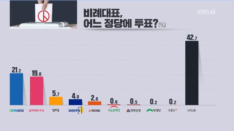 民调显示:朝野比例代表支持率不相上下