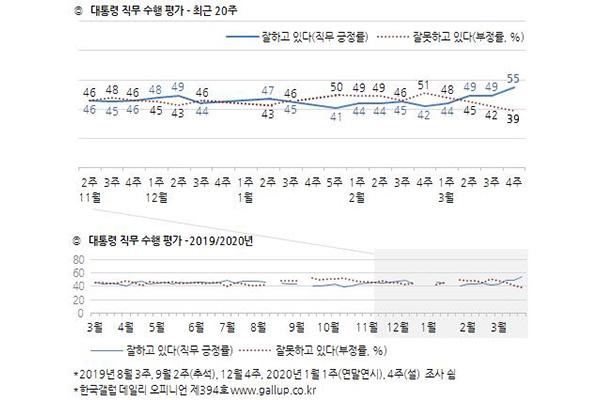 معدل تأييد الرئيس مون جيه إين يسجل أعلى مستوياته منذ 16 شهرا