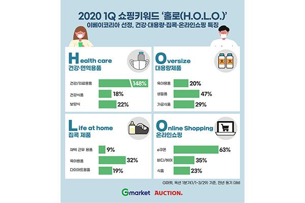 Xu hướng mua sắm quý I tại Hàn Quốc: sức khỏe, số lượng lớn, ở nhà và trực tuyến