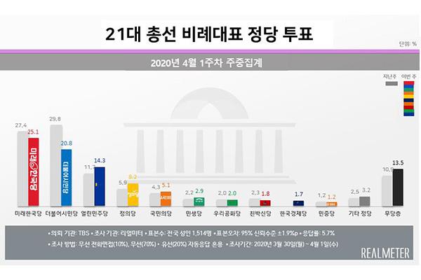 総選挙の比例代表選挙 世論調査で野党が初めてトップに