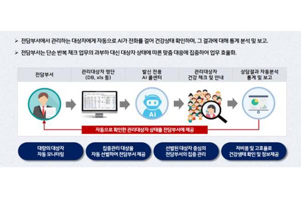 서울시, 자가격리자에게 '인공지능 전화' 걸어 증상 확인