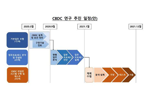 BOK thử nghiệm tiền kỹ thuật số trong năm 2021