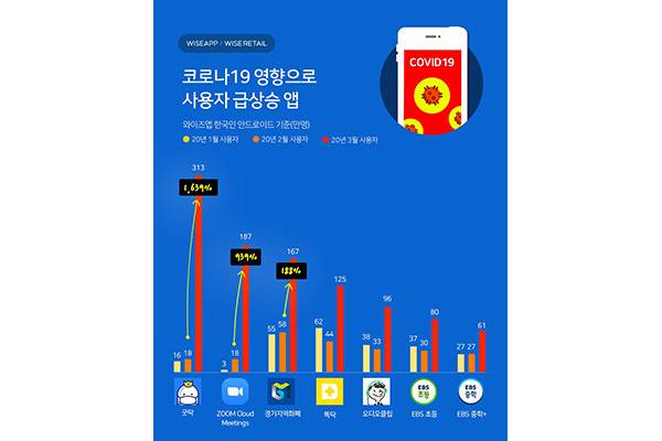 新型コロナの影響で 動画配信アプリの利用者急増