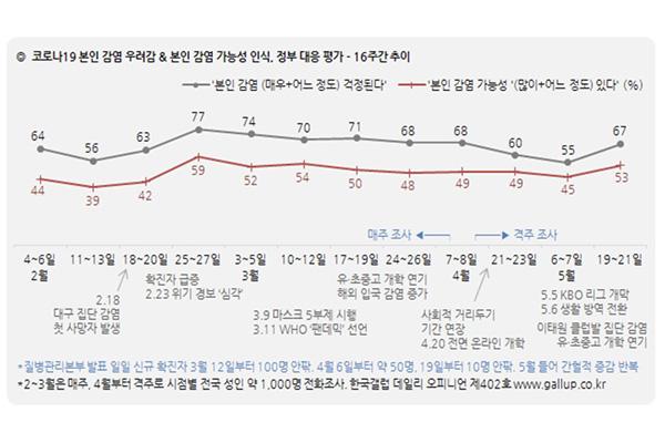 Un 85% de los coreanos apoya la gestión del coronavirus
