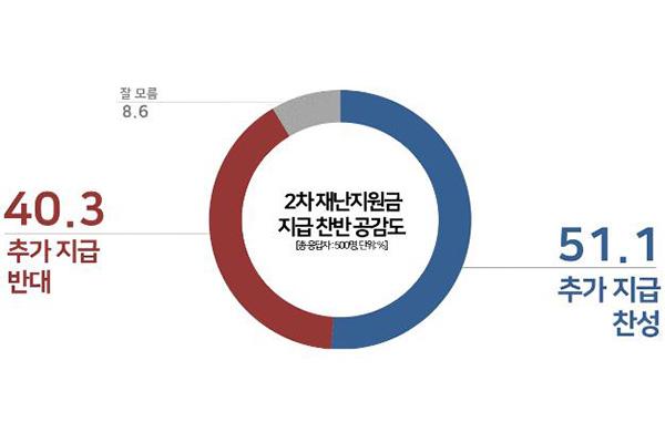 Чуть более половины южнокорейцев согласны с повторной организацией чрезвычайных выплат