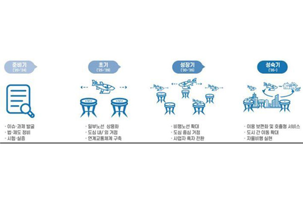 Las ciudades surcoreanas contarán con servicio de taxi-dron desde 2025