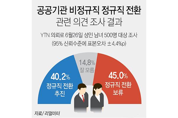 """""""공공기관 정규직 전환, 보류 45% vs 추진 40%"""""""