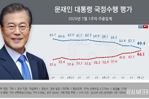 Рейтинг президента РК Мун Чжэ Ина упал ниже 50%