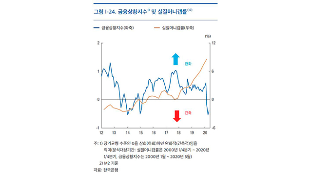 S. Korea's M2 Money Supply Tops 3,000 Tln Won for First Time